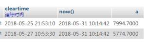 如何用Mysql 对两个时间字段相减并取分钟值