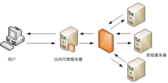 如何用Nginx反向代理和proxy_cache缓存搭建CDN服务器加快Web访问速度